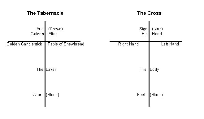 Another symbolism of the Cross