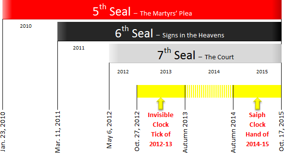 The Judgment Clock Indicates the Overlap of the Last Three Seals