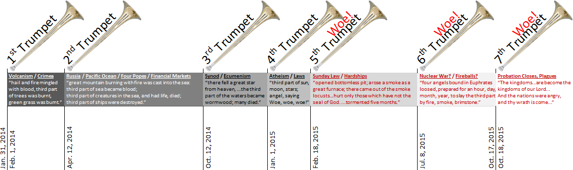 The Seven Last Trumpets of the Seven Angels