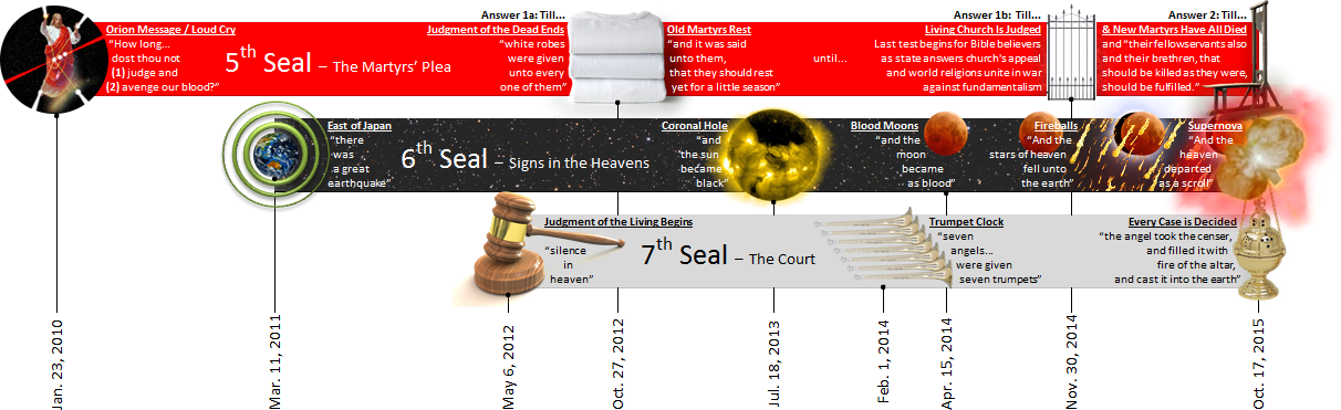The Periods of the Last Three Seals of the Judgment Clock
