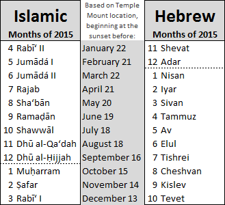 Islamic months of 2015