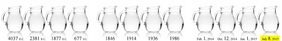 Three times four = twelve water pitchers