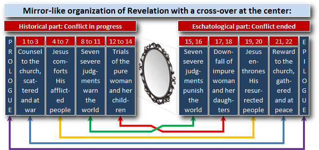 Mirror structure of Revelation