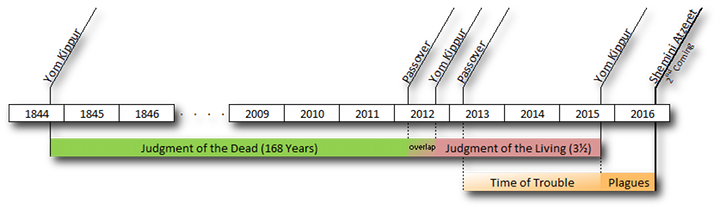 The Judgment Periods, As Now Understood