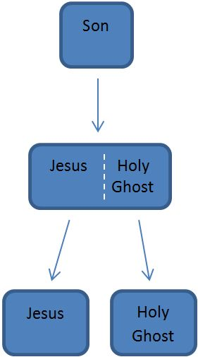 Jesus - Holy Ghost