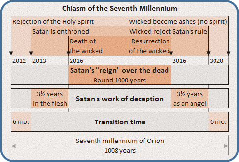 Chiasm of the seventh millennium