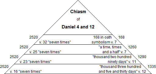 Chiasm of Daniel 4 and 12