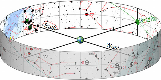 Visualization of celestial direction vectors